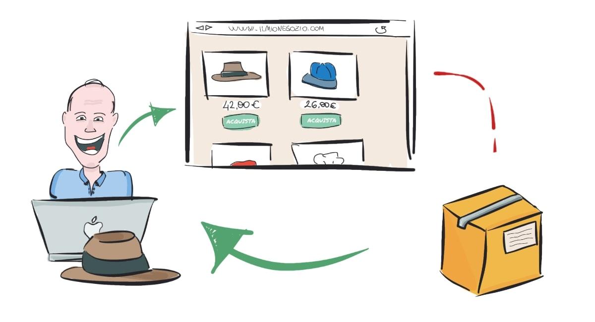 Ilustração de fases do dropshipping