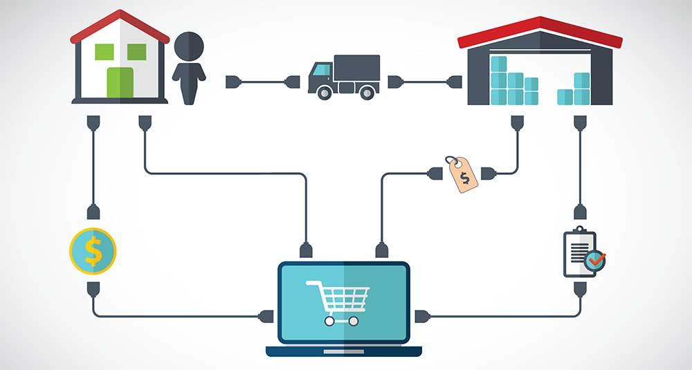 Processo de compra, venda e entrega do dropshipping